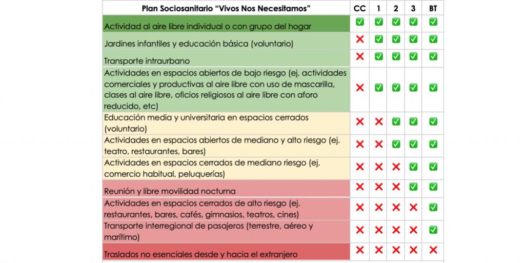 COVID-19: gremio médico de Chile propone cuarentenas más estrictas pero de máximo 3 semanas para controlar la pandemia